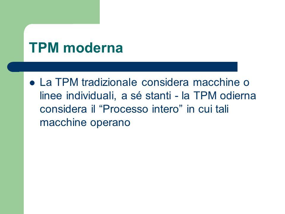 TPM moderna