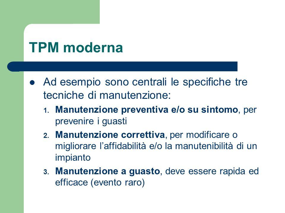 TPM modernaAd esempio sono centrali le specifiche tre tecniche di manutenzione: Manutenzione preventiva e/o su sintomo, per prevenire i guasti.