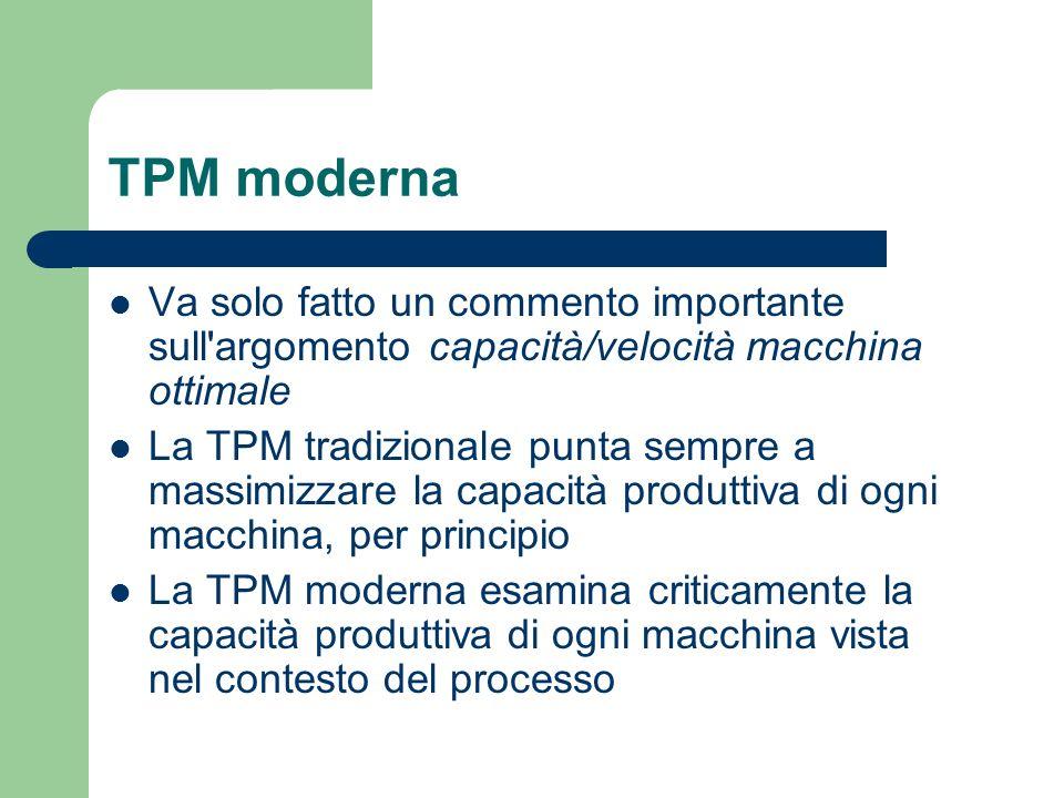 TPM moderna Va solo fatto un commento importante sull argomento capacità/velocità macchina ottimale.