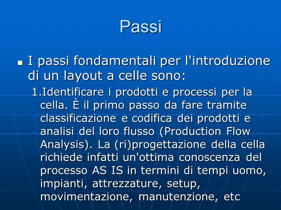 PassiI passi fondamentali per l introduzione di un layout a celle sono: