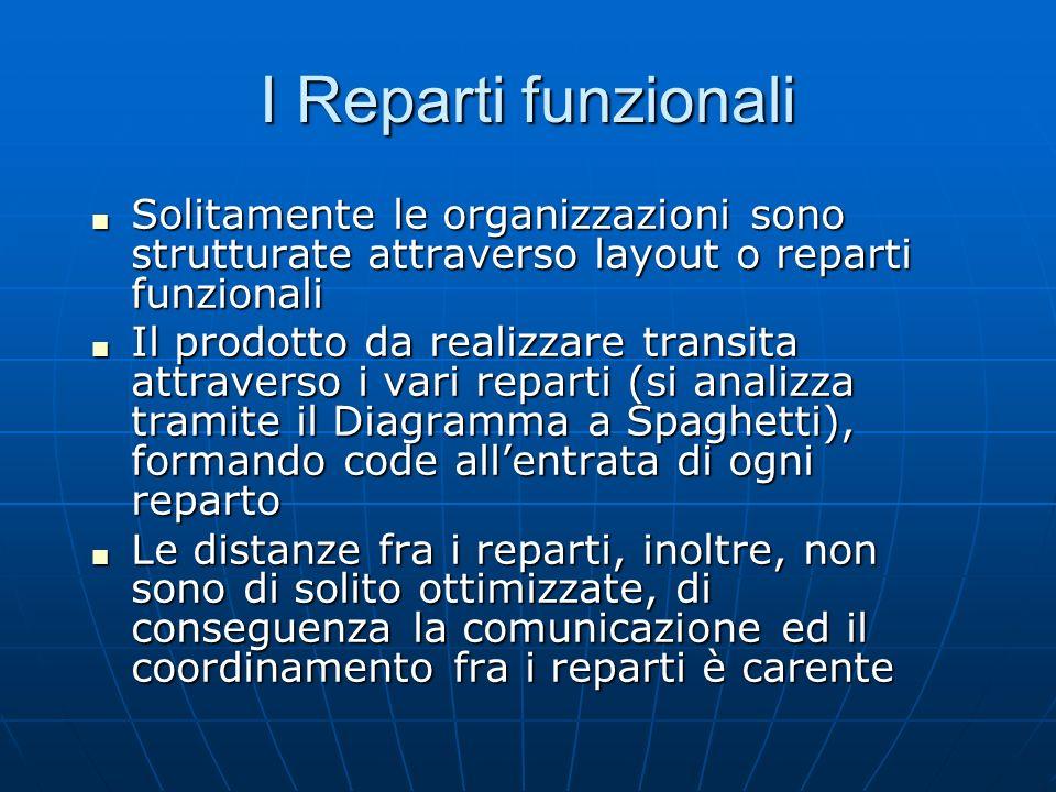 I Reparti funzionali Solitamente le organizzazioni sono strutturate attraverso layout o reparti funzionali.
