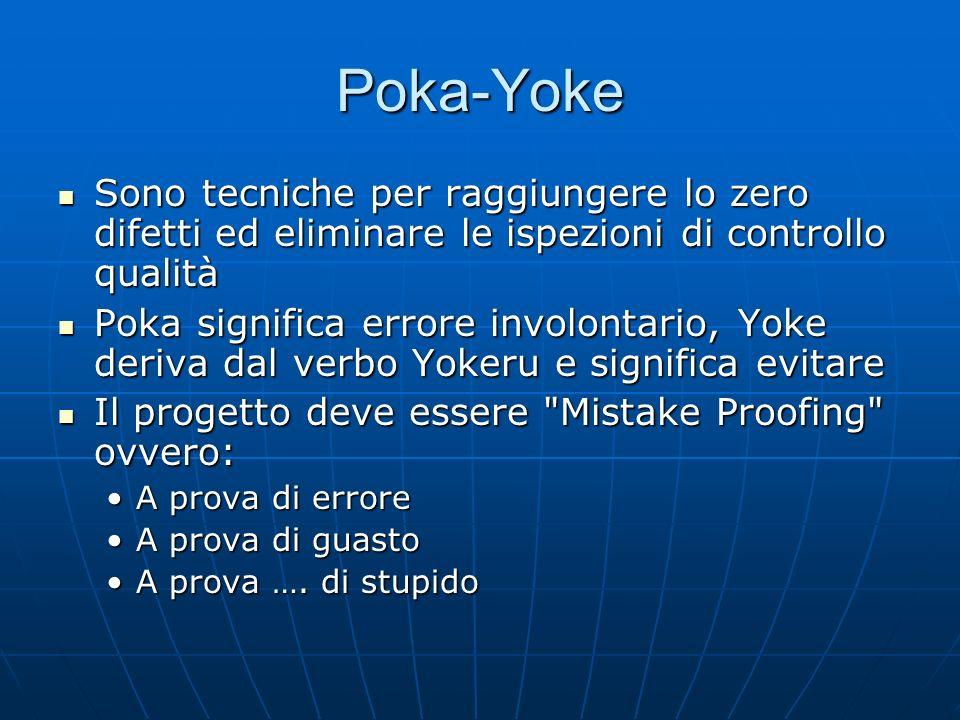 Poka-Yoke Sono tecniche per raggiungere lo zero difetti ed eliminare le ispezioni di controllo qualità.