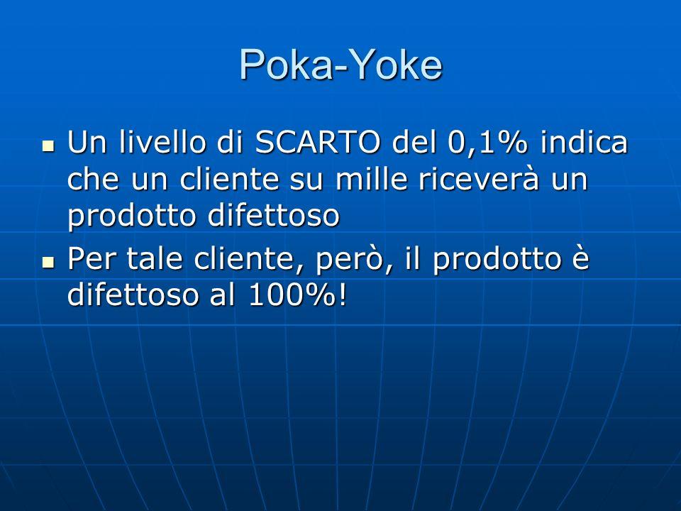 Poka-Yoke Un livello di SCARTO del 0,1% indica che un cliente su mille riceverà un prodotto difettoso.