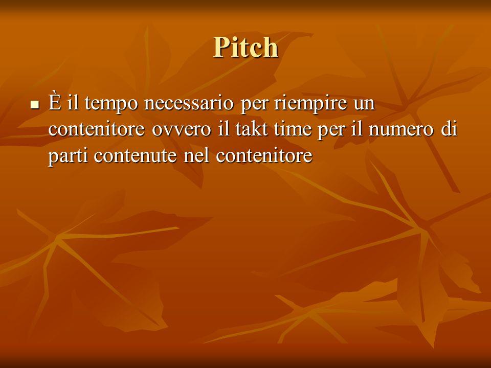 Pitch È il tempo necessario per riempire un contenitore ovvero il takt time per il numero di parti contenute nel contenitore.
