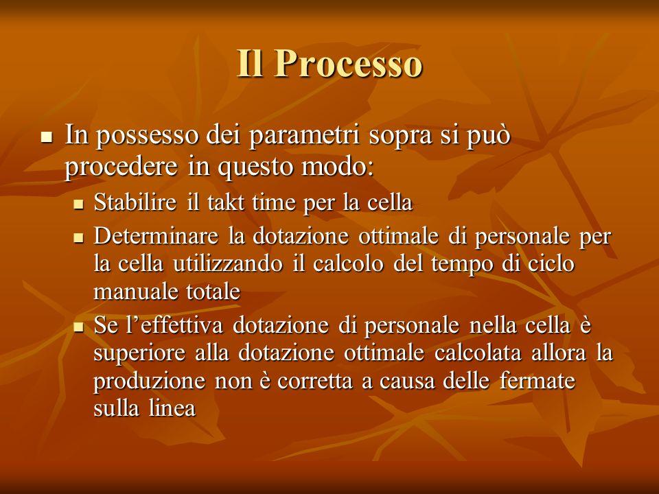 Il Processo In possesso dei parametri sopra si può procedere in questo modo: Stabilire il takt time per la cella.