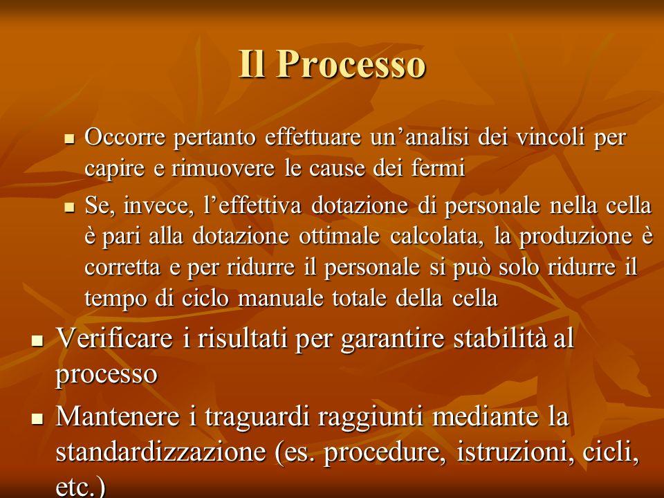 Il Processo Verificare i risultati per garantire stabilità al processo