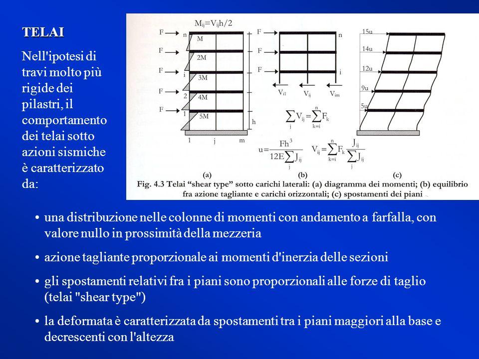 TELAI Nell ipotesi di travi molto più rigide dei pilastri, il comportamento dei telai sotto azioni sismiche è caratterizzato da: