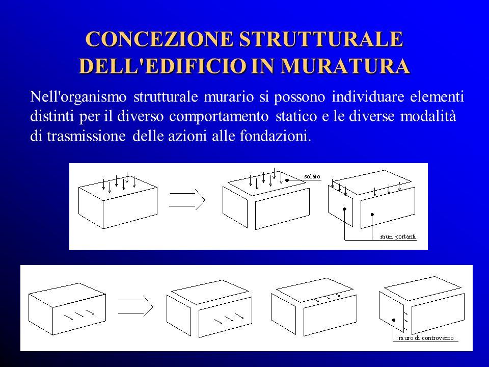 CONCEZIONE STRUTTURALE DELL EDIFICIO IN MURATURA
