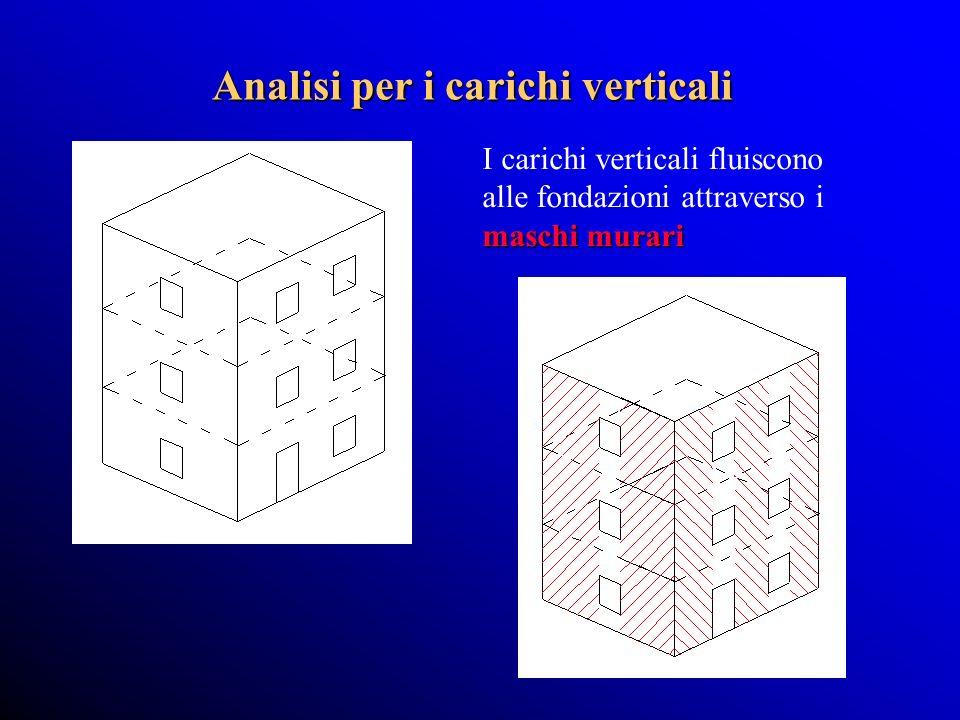 Analisi per i carichi verticali