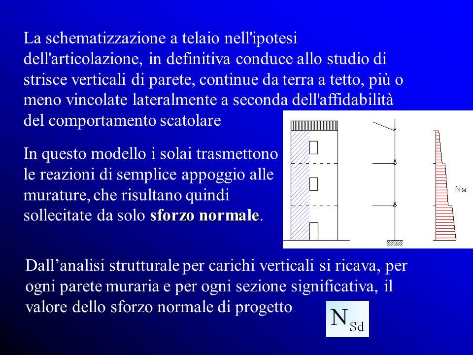 La schematizzazione a telaio nell ipotesi dell articolazione, in definitiva conduce allo studio di strisce verticali di parete, continue da terra a tetto, più o meno vincolate lateralmente a seconda dell affidabilità del comportamento scatolare