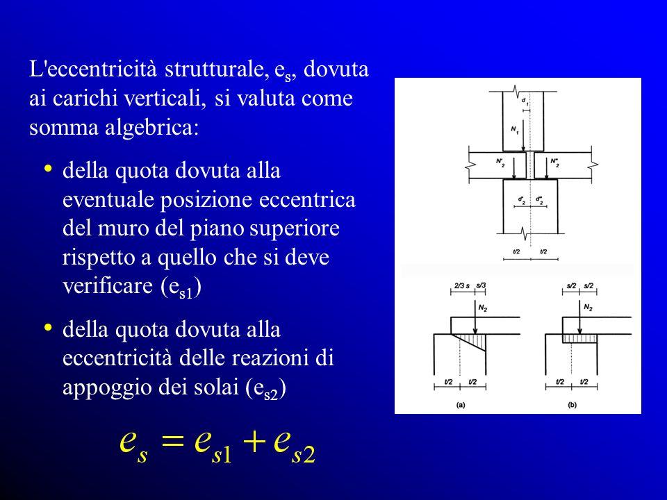 L eccentricità strutturale, es, dovuta ai carichi verticali, si valuta come somma algebrica: