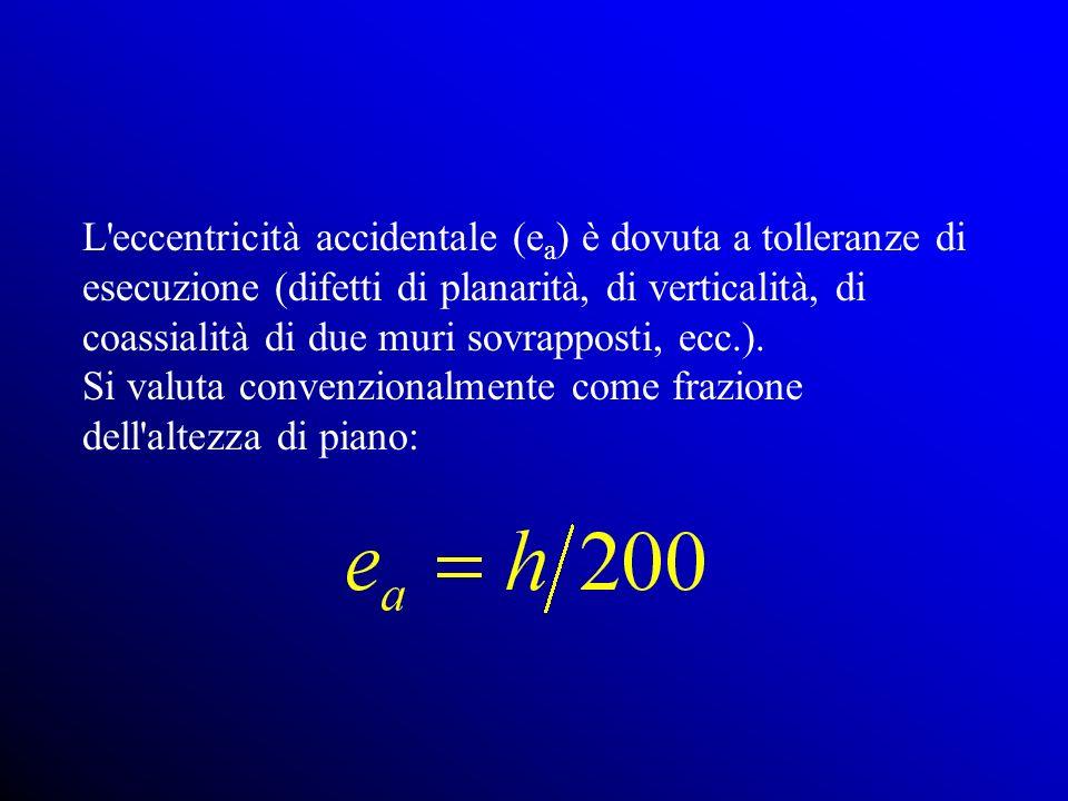 L eccentricità accidentale (ea) è dovuta a tolleranze di esecuzione (difetti di planarità, di verticalità, di coassialità di due muri sovrapposti, ecc.).