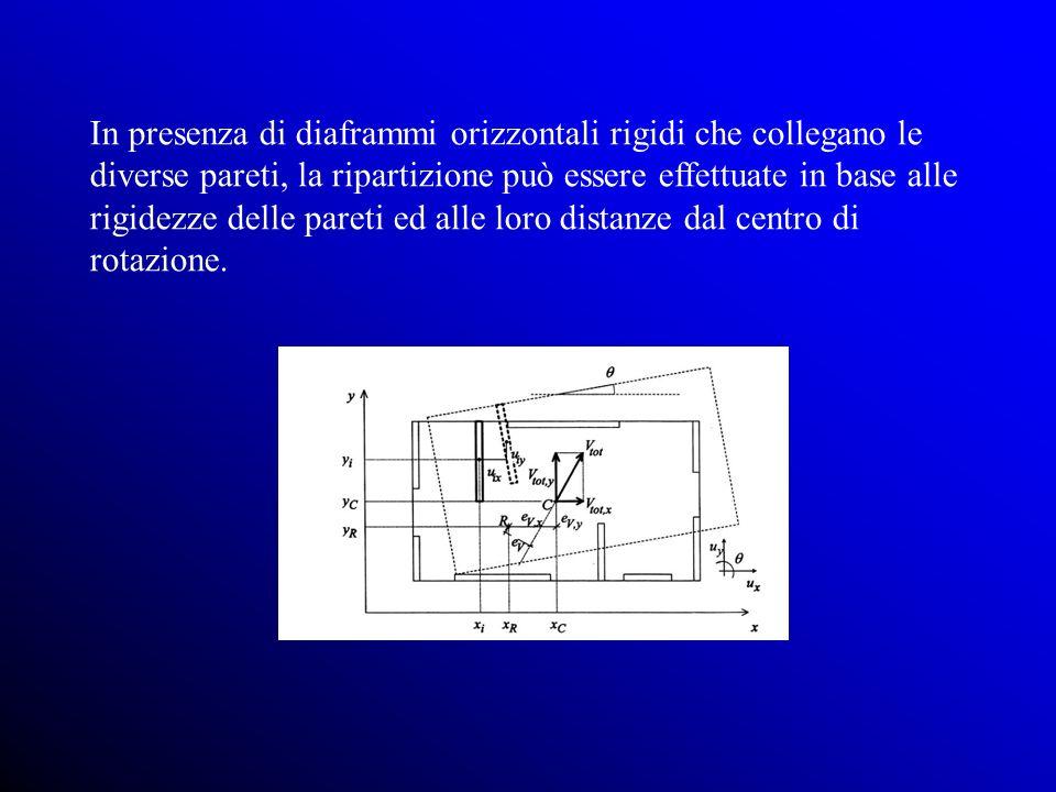 In presenza di diaframmi orizzontali rigidi che collegano le diverse pareti, la ripartizione può essere effettuate in base alle rigidezze delle pareti ed alle loro distanze dal centro di rotazione.