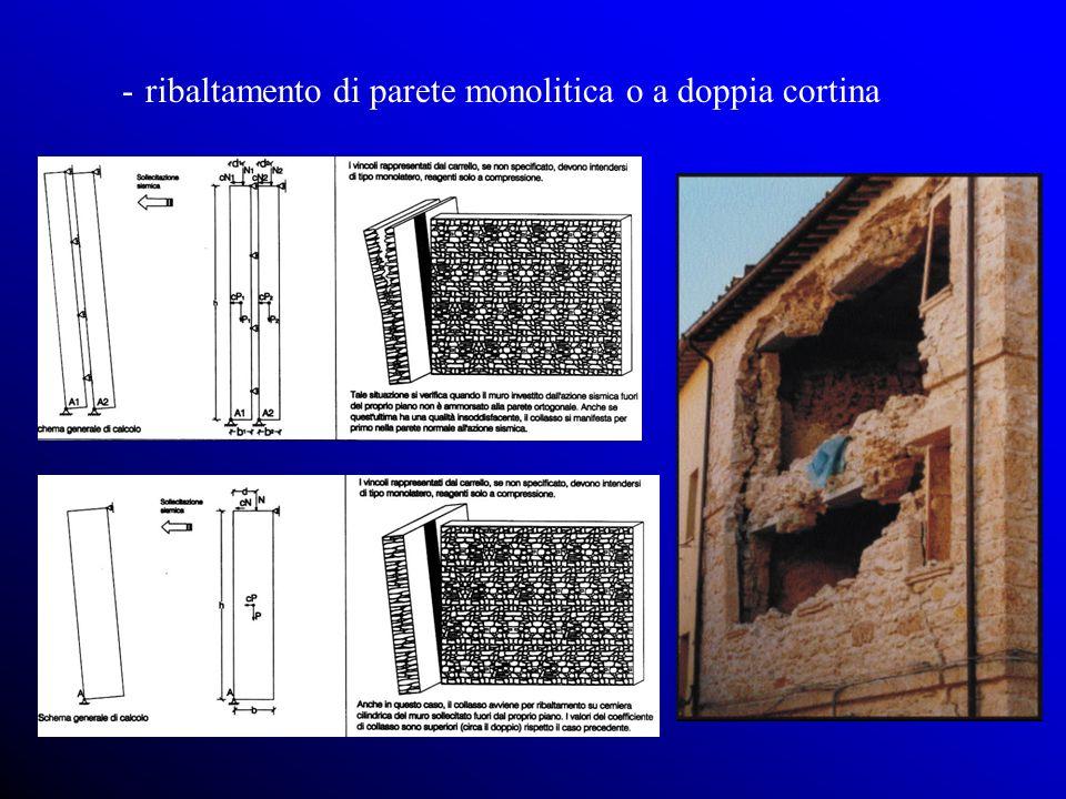 ribaltamento di parete monolitica o a doppia cortina