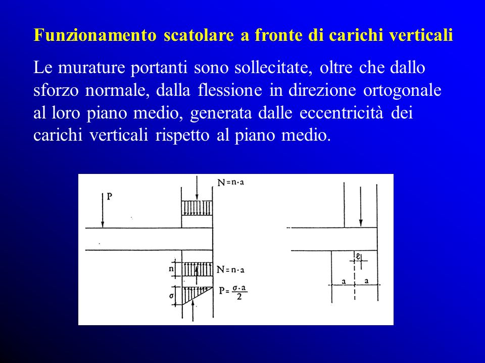 Funzionamento scatolare a fronte di carichi verticali