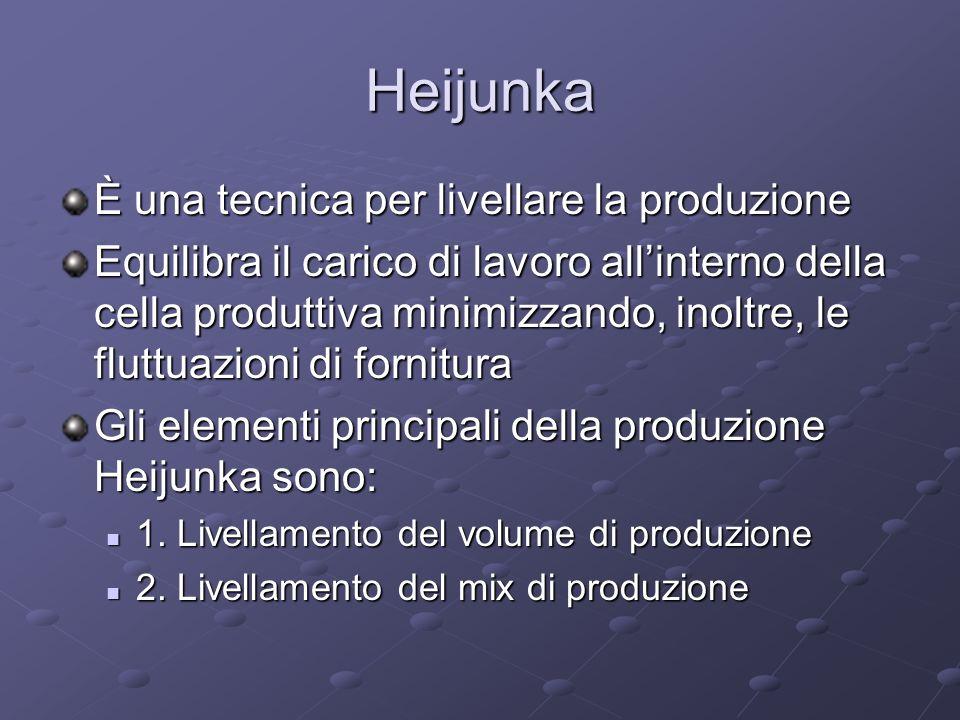 Heijunka È una tecnica per livellare la produzione