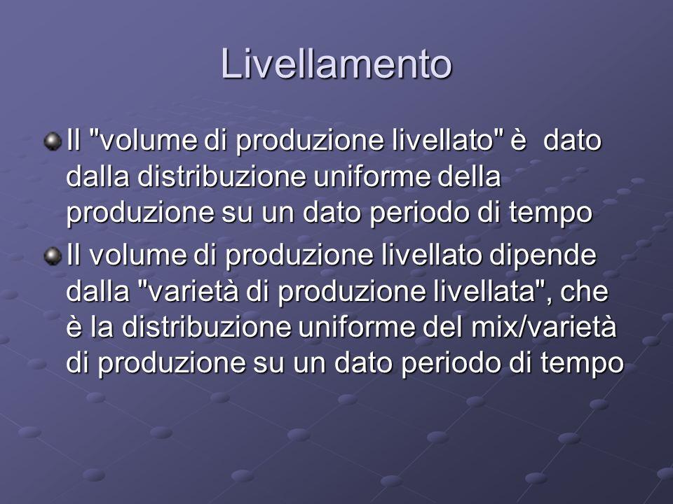 Livellamento Il volume di produzione livellato è dato dalla distribuzione uniforme della produzione su un dato periodo di tempo.