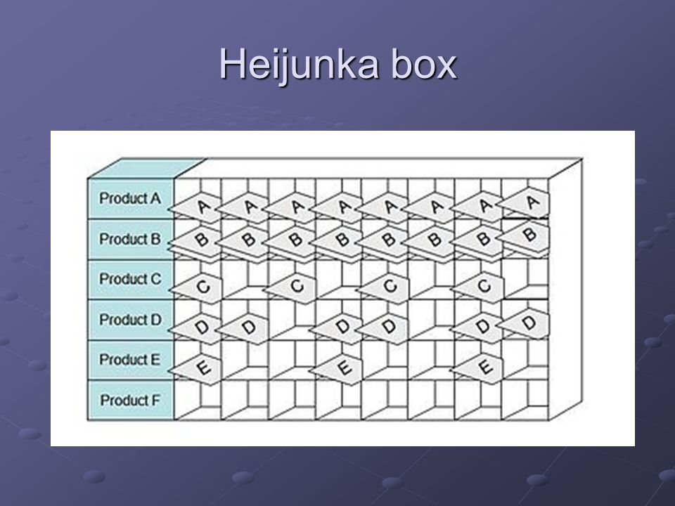 Heijunka box