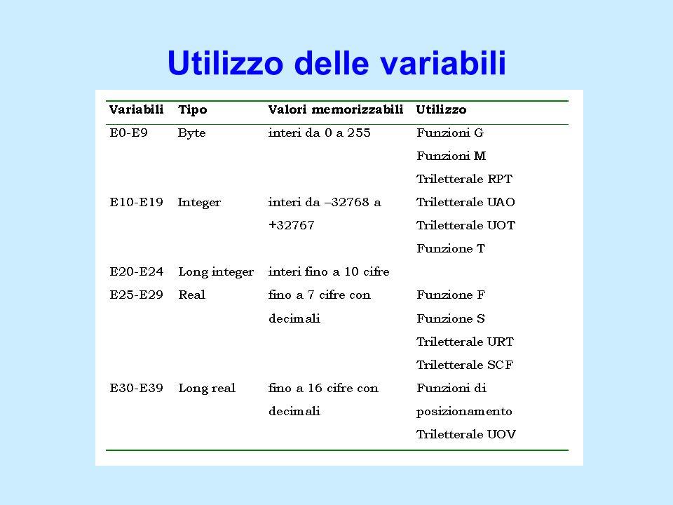 Utilizzo delle variabili