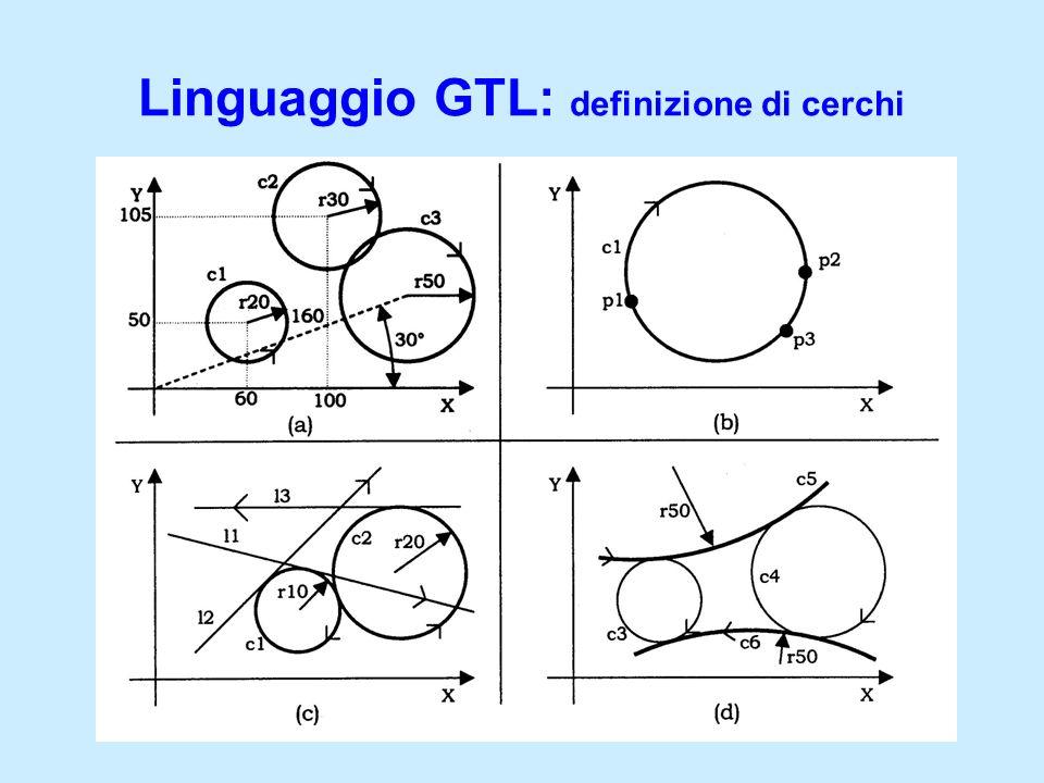 Linguaggio GTL: definizione di cerchi