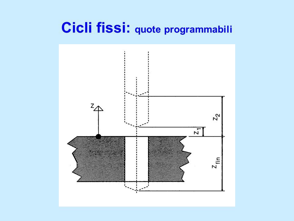 Cicli fissi: quote programmabili