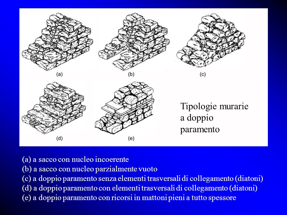 Tipologie murarie a doppio paramento
