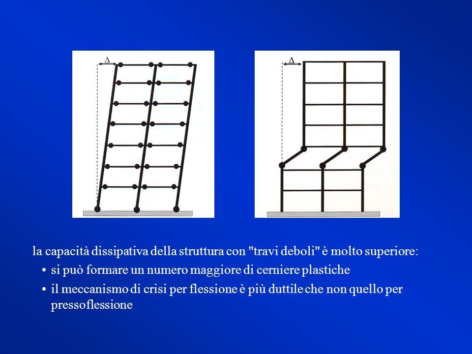 la capacità dissipativa della struttura con travi deboli è molto superiore: