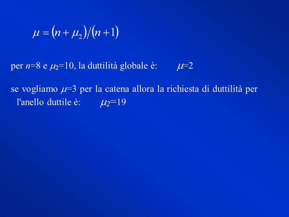 per n=8 e m2=10, la duttilità globale è: m=2