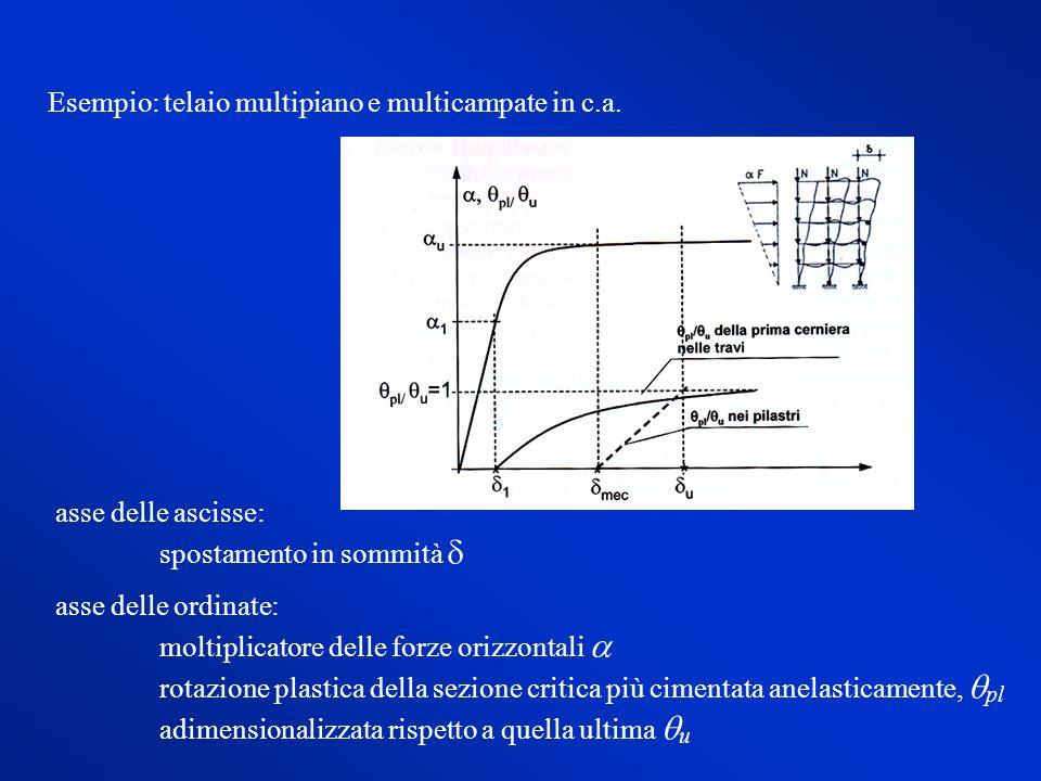 Esempio: telaio multipiano e multicampate in c.a.