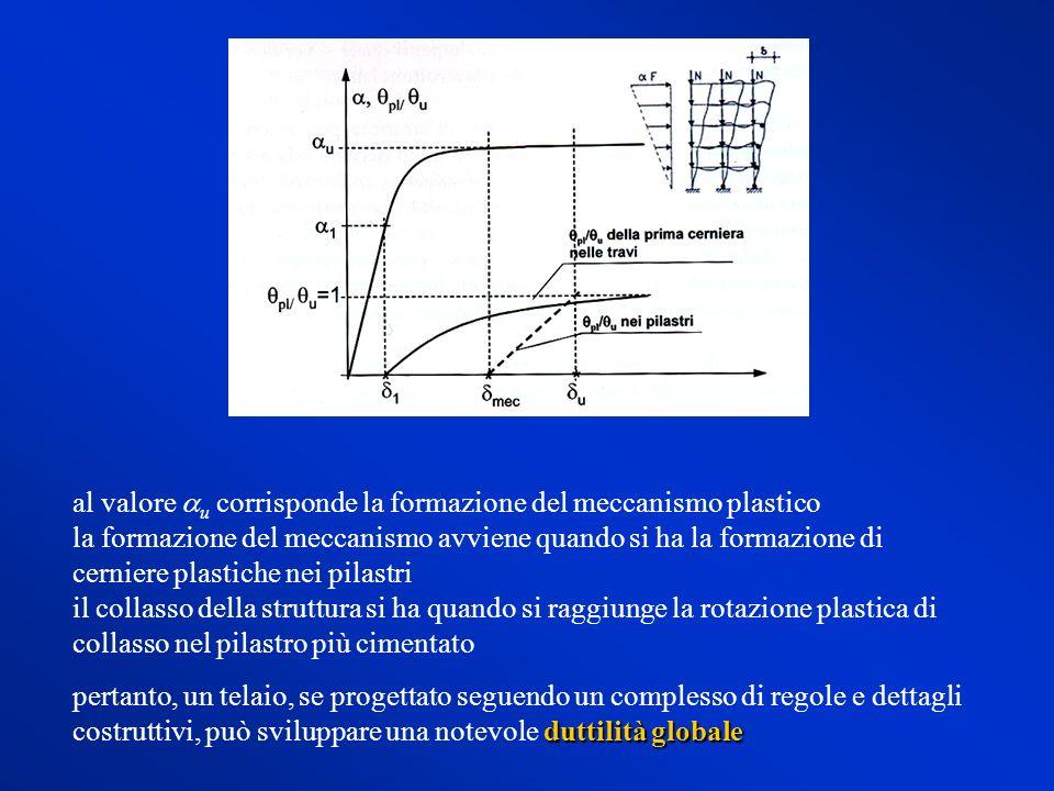 al valore au corrisponde la formazione del meccanismo plastico