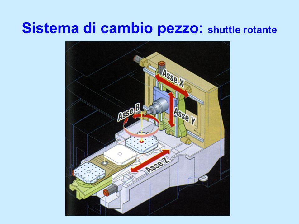Sistema di cambio pezzo: shuttle rotante