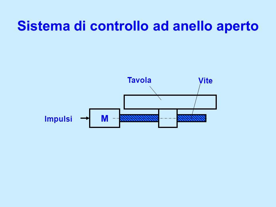 Sistema di controllo ad anello aperto