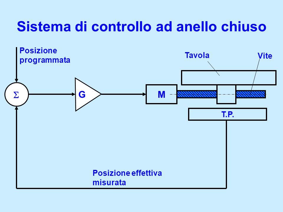 Sistema di controllo ad anello chiuso