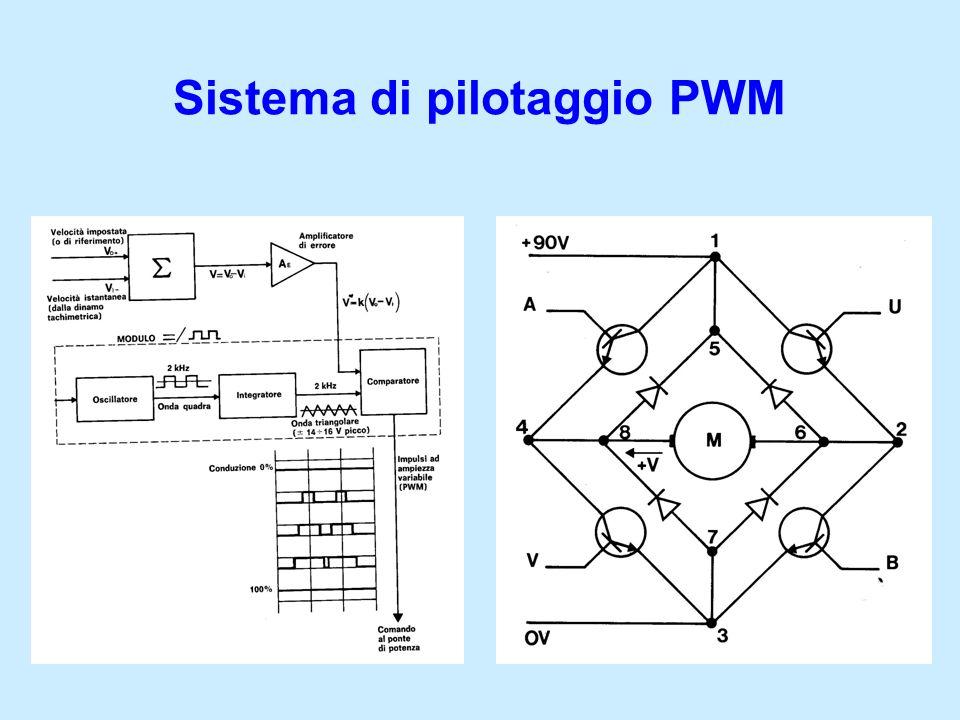 Sistema di pilotaggio PWM