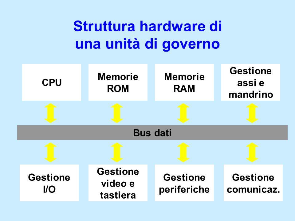 Struttura hardware di una unità di governo