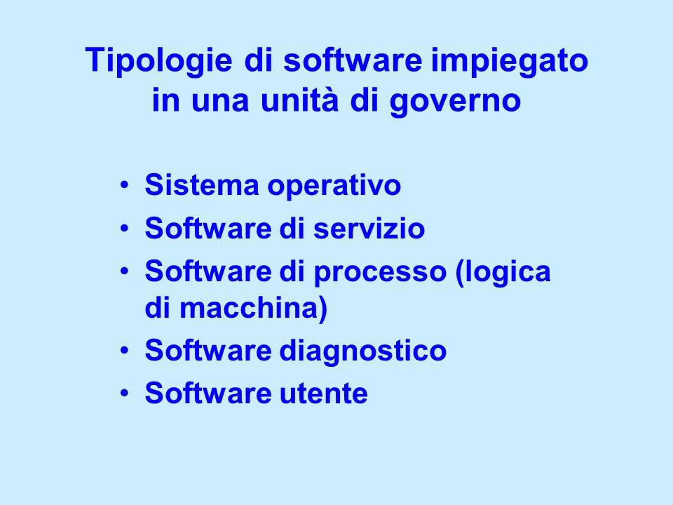 Tipologie di software impiegato in una unità di governo