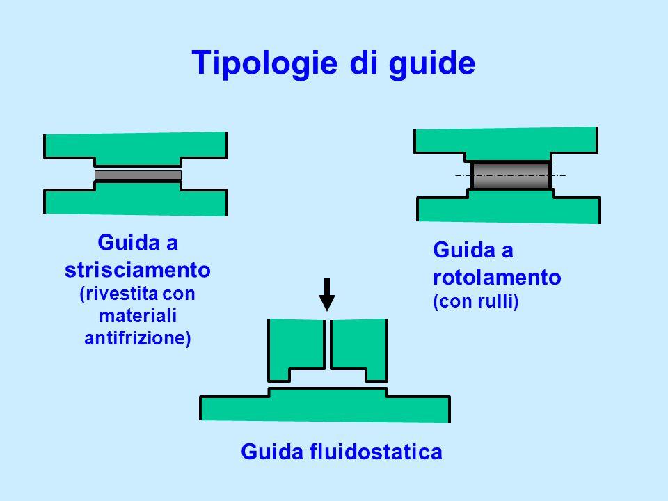 Guida a strisciamento (rivestita con materiali antifrizione)