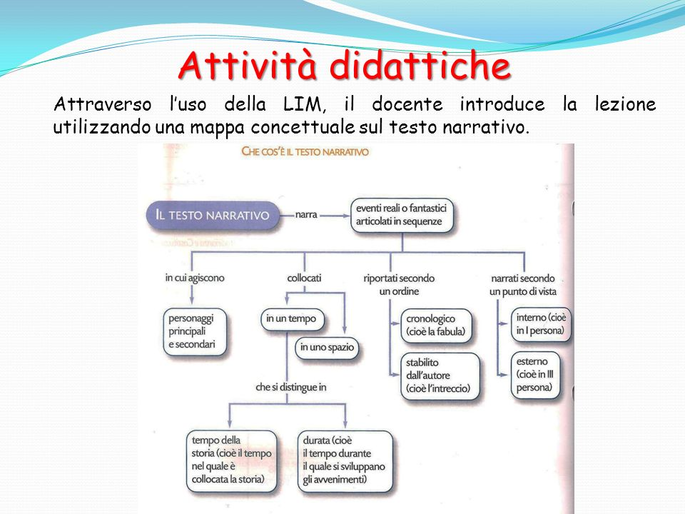 Attività didattiche Attraverso l'uso della LIM, il docente introduce la lezione utilizzando una mappa concettuale sul testo narrativo.