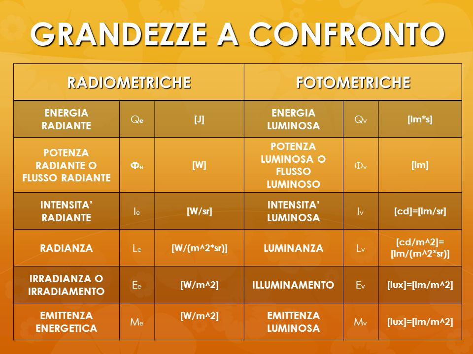 GRANDEZZE A CONFRONTO RADIOMETRICHE FOTOMETRICHE ENERGIA RADIANTE Qe