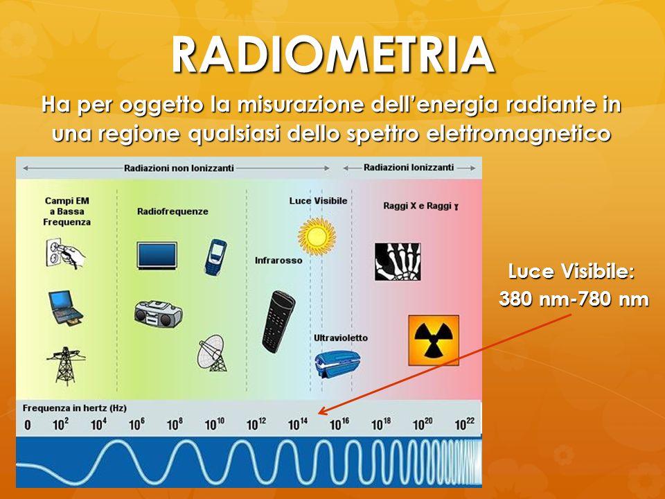 RADIOMETRIA Ha per oggetto la misurazione dell'energia radiante in una regione qualsiasi dello spettro elettromagnetico.