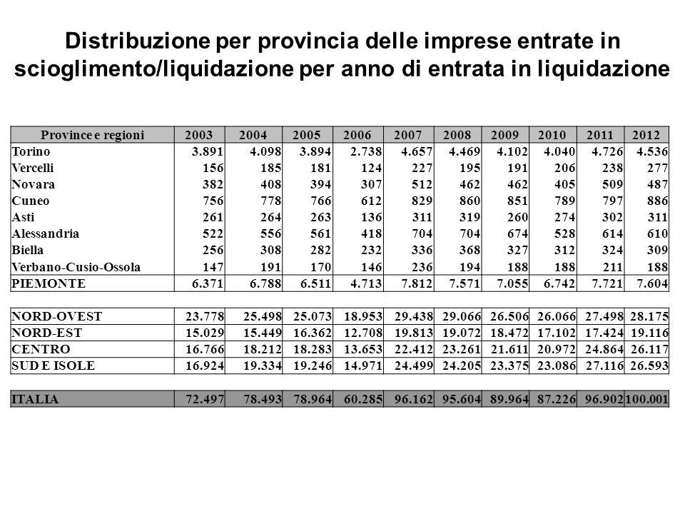 Distribuzione per provincia delle imprese entrate in scioglimento/liquidazione per anno di entrata in liquidazione