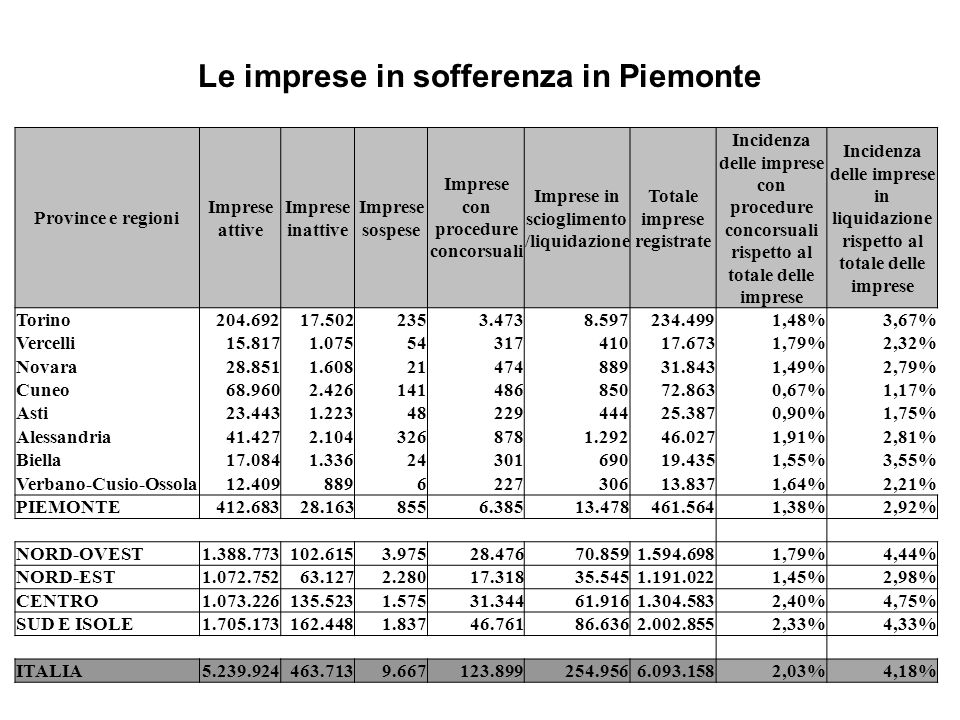 Le imprese in sofferenza in Piemonte