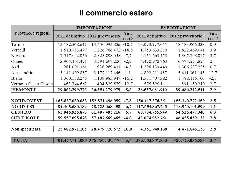 Il commercio estero Province e regioni IMPORTAZIONI ESPORTAZIONI