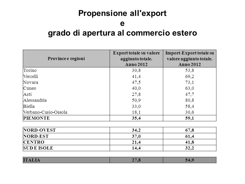 Propensione all export e grado di apertura al commercio estero