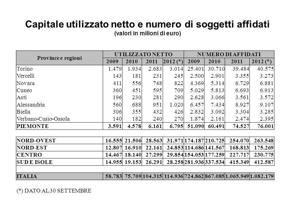 Capitale utilizzato netto e numero di soggetti affidati (valori in milioni di euro)