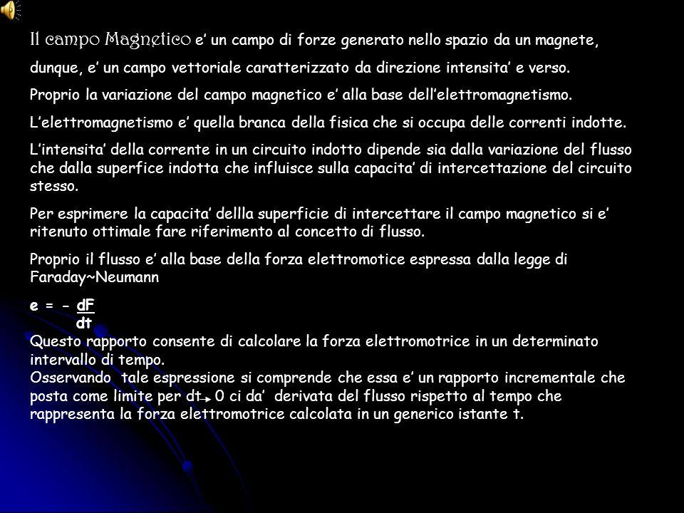 Il campo Magnetico e' un campo di forze generato nello spazio da un magnete,
