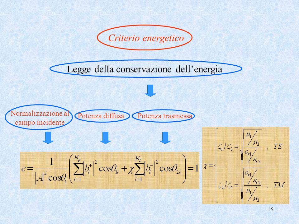 Legge della conservazione dell'energia