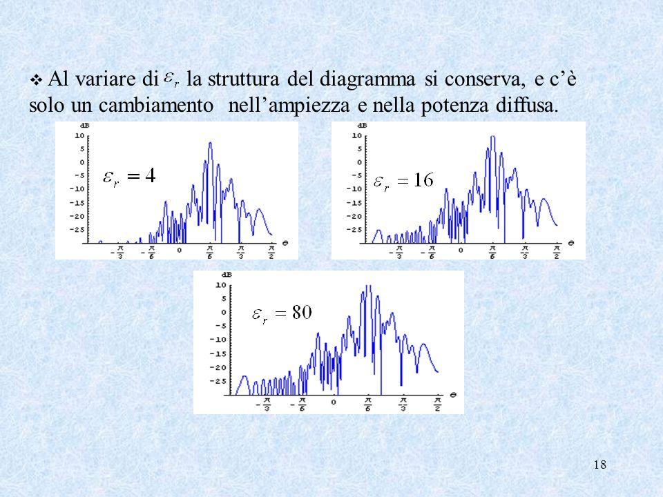 Al variare di la struttura del diagramma si conserva, e c'è solo un cambiamento nell'ampiezza e nella potenza diffusa.