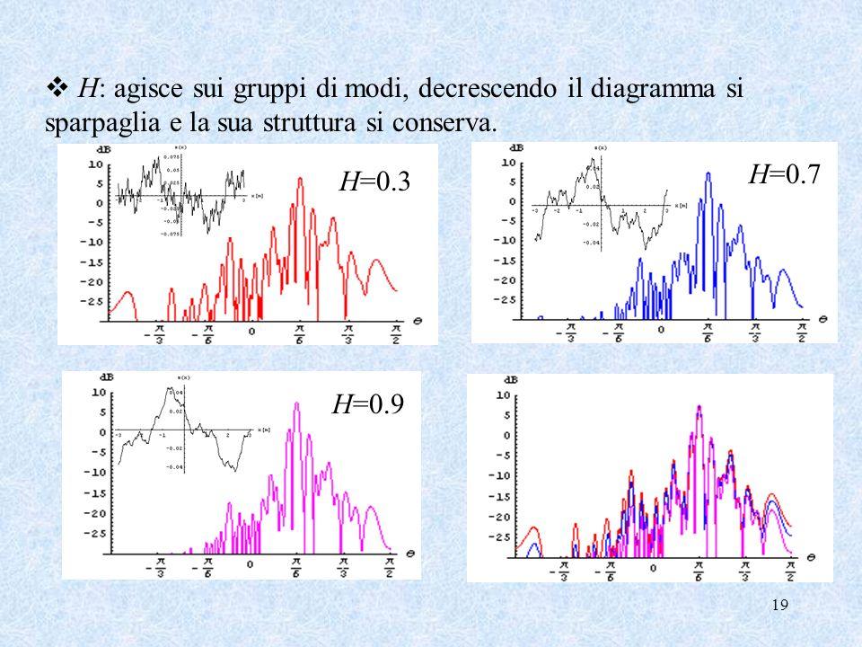 H: agisce sui gruppi di modi, decrescendo il diagramma si sparpaglia e la sua struttura si conserva.