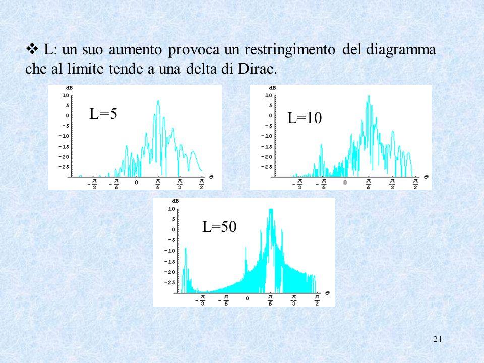 L: un suo aumento provoca un restringimento del diagramma che al limite tende a una delta di Dirac.